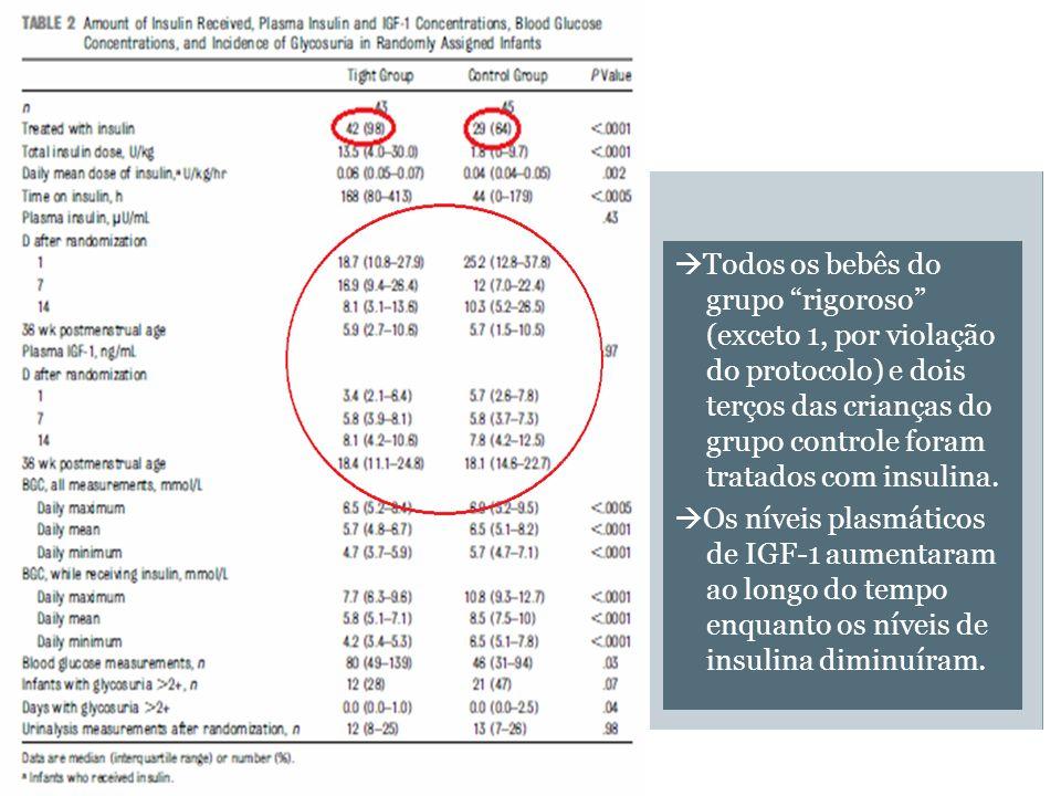 Todos os bebês do grupo rigoroso (exceto 1, por violação do protocolo) e dois terços das crianças do grupo controle foram tratados com insulina. Os ní