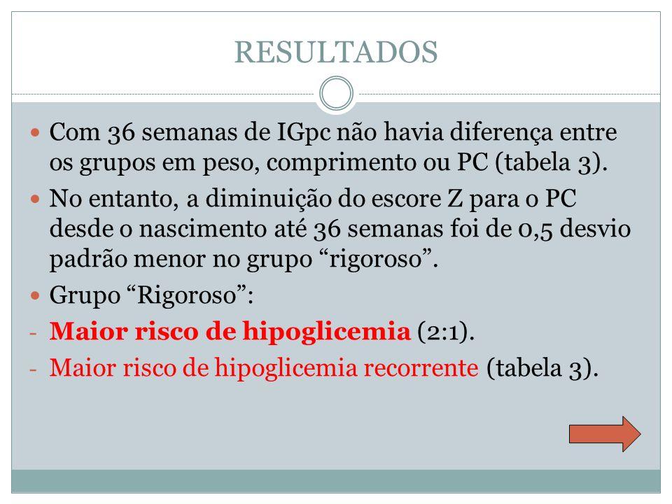 RESULTADOS Com 36 semanas de IGpc não havia diferença entre os grupos em peso, comprimento ou PC (tabela 3). No entanto, a diminuição do escore Z para