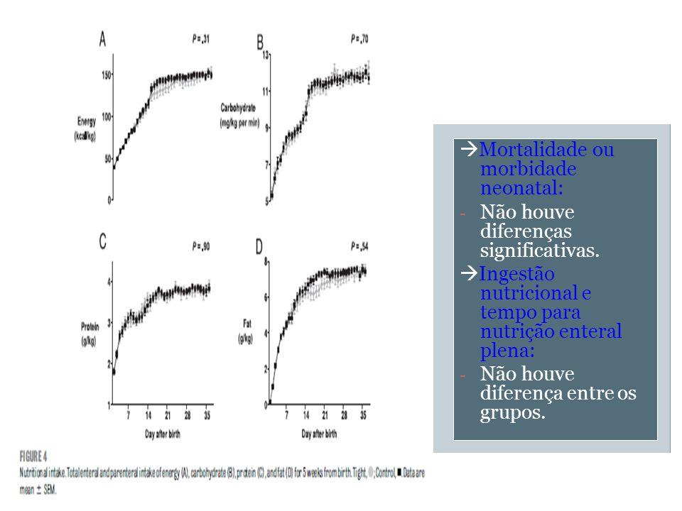 Mortalidade ou morbidade neonatal: - Não houve diferenças significativas. Ingestão nutricional e tempo para nutrição enteral plena: - Não houve difere