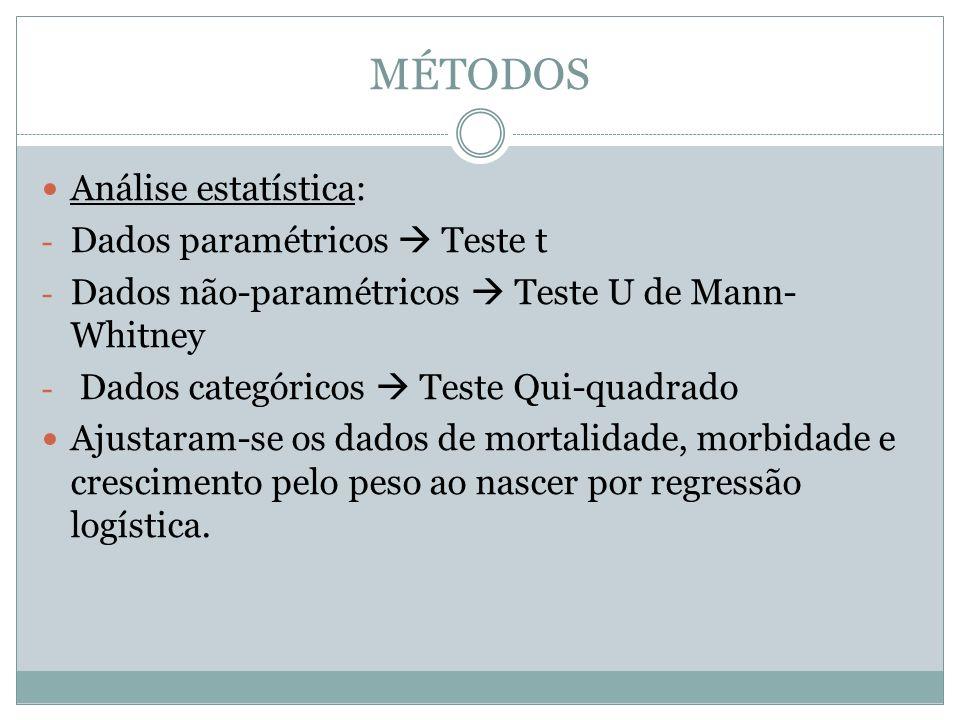 MÉTODOS Análise estatística: - Dados paramétricos Teste t - Dados não-paramétricos Teste U de Mann- Whitney - Dados categóricos Teste Qui-quadrado Aju