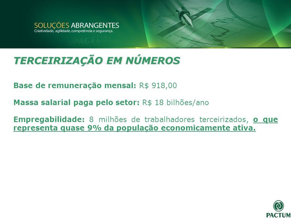 TERCEIRIZAÇÃO EM NÚMEROS Base de remuneração mensal: R$ 918,00 Massa salarial paga pelo setor: R$ 18 bilhões/ano Empregabilidade: 8 milhões de trabalh