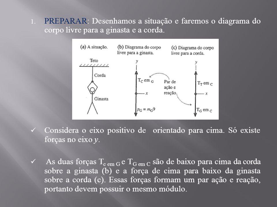 1.PREPARAR: Desenhamos a situação e faremos o diagrama do corpo livre para a ginasta e a corda.