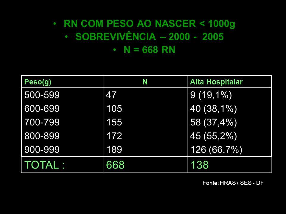 Peso(g)NAlta Hospitalar 500-599 600-699 700-799 800-899 900-999 47 105 155 172 189 9 (19,1%) 40 (38,1%) 58 (37,4%) 45 (55,2%) 126 (66,7%) TOTAL :66813