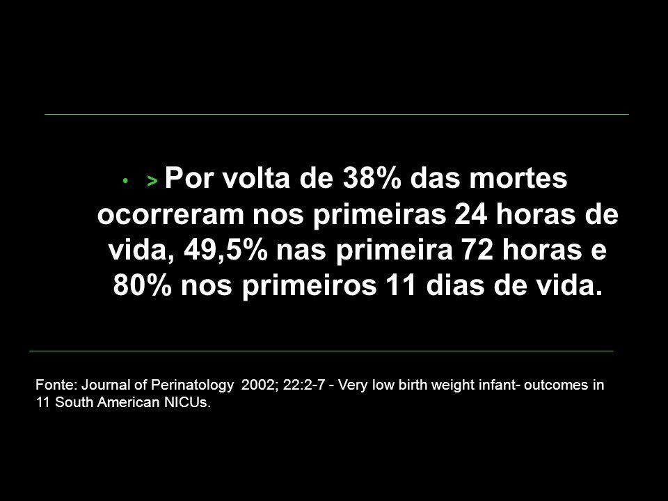 > Por volta de 38% das mortes ocorreram nos primeiras 24 horas de vida, 49,5% nas primeira 72 horas e 80% nos primeiros 11 dias de vida. Fonte: Journa