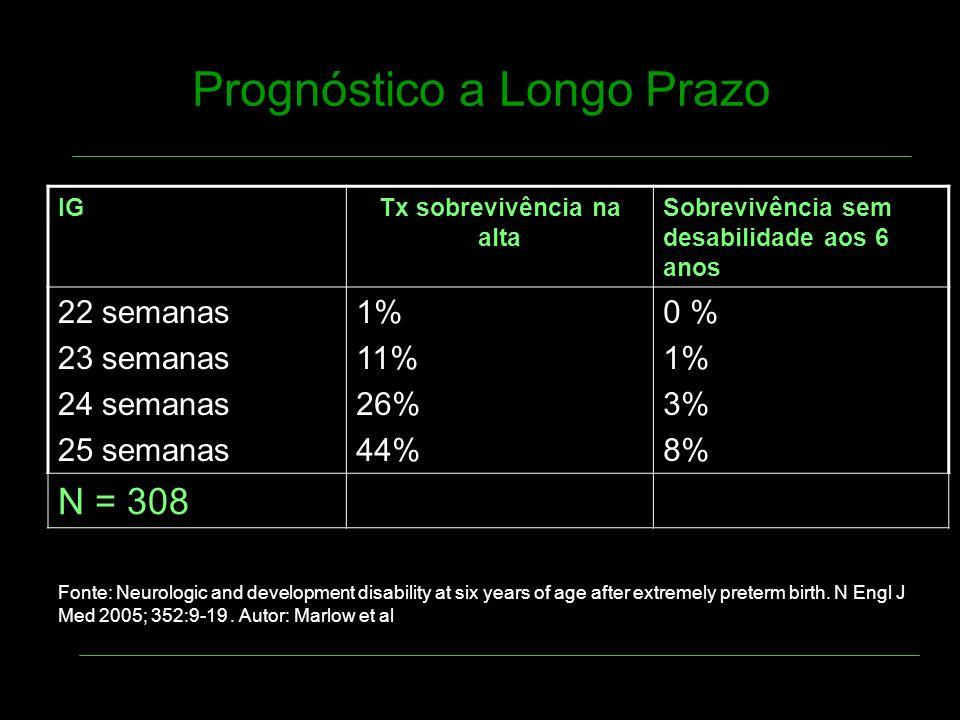 Prognóstico a Longo Prazo IGTx sobrevivência na alta Sobrevivência sem desabilidade aos 6 anos 22 semanas 23 semanas 24 semanas 25 semanas 1% 11% 26%