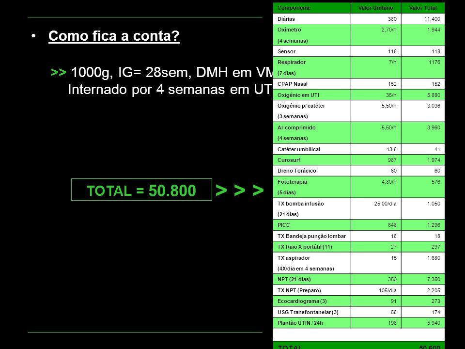 Como fica a conta? >> 1000g, IG= 28sem, DMH em VM. Internado por 4 semanas em UTI ComponenteValor UnitárioValor Total Diárias38011.400 Oxímetro2,70/h1