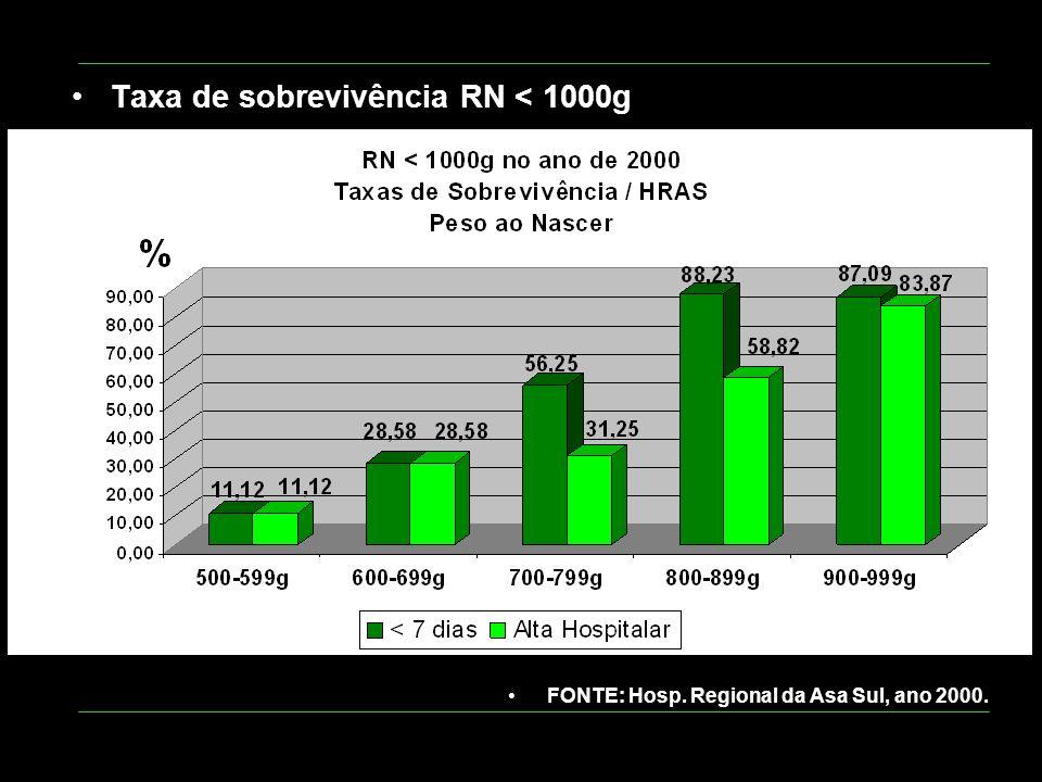 Idade GestacionalNAlta Hospitalar 21 semanas 22 semanas: 23 semanas: 24 semanas: 25 semanas: 26 semanas: 27 semanas: 28 semanas: 29 semanas: 30 semanas: 31 semanas: 3 1 2 1 14 17 20 34 35 0 7 (41,2%) 16 (80%) 30 (88,2%) 34 (97,14%) TOTAL :13087 Fonte: HRAS / SES - DF RN COM PESO AO NASCER < 1000g SOBREVIVÊNCIA - ANO 2005