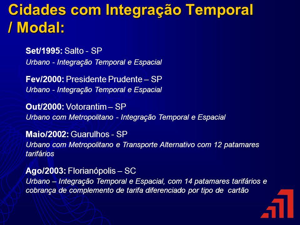 Cidades com Integração Temporal / Modal: Set/1995: Salto - SP Urbano - Integração Temporal e Espacial Fev/2000: Presidente Prudente – SP Urbano - Inte