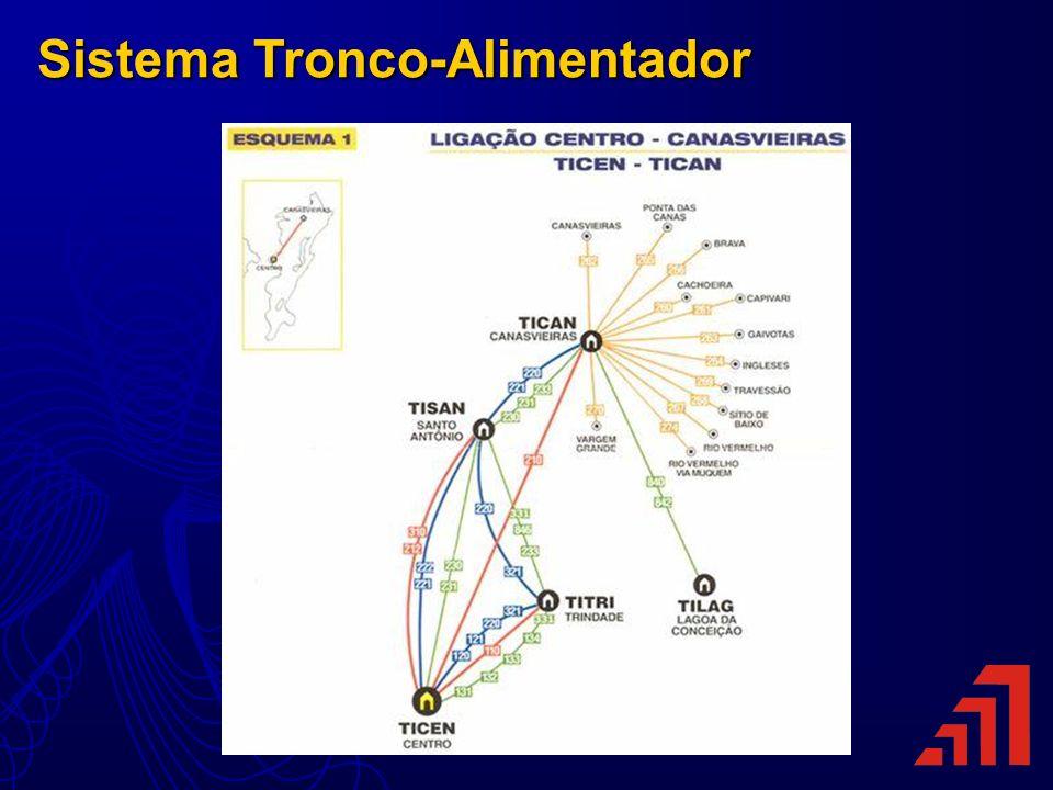 Sistema Tronco-Alimentador