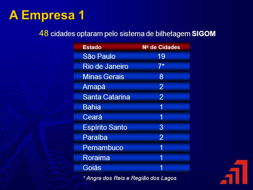 48 cidades optaram pelo sistema de bilhetagem SIGOM Estado São Paulo Rio de Janeiro Minas Gerais Amapá Santa Catarina Bahia Ceará Espírito Santo Paraí