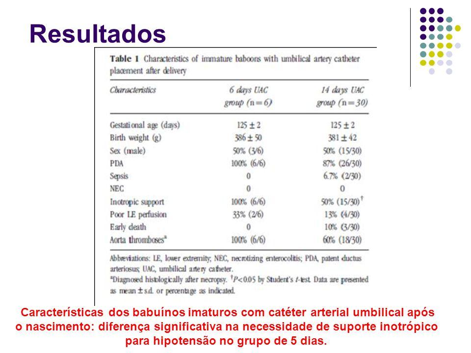 Resultados Características dos babuínos imaturos com catéter arterial umbilical após o nascimento: diferença significativa na necessidade de suporte i