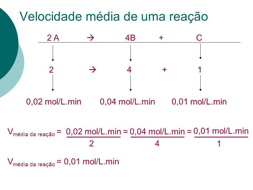 2 A 4B + C Velocidade média de uma reação 2 4 + 1 0,02 mol/L.min0,04 mol/L.min0,01 mol/L.min V média da reação =0,02 mol/L.min=0,04 mol/L.min= 0,01 mo