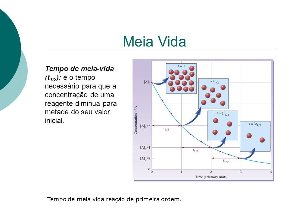 Meia Vida Tempo de meia-vida (t 1/2 ): é o tempo necessário para que a concentração de uma reagente diminua para metade do seu valor inicial. Tempo de