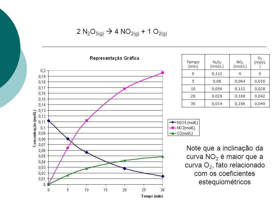 Tempo (min) N 2 O 5 (mol/L) NO 2 (mol/L) O 2 (mol/L ) 00,11200 50,080,0640,016 100,0560,1120,028 200,0280,1680,042 300,0140,1960,049 a) Velocidade média de consumo do N 2 O 5 entre t = 0 e t = 5 min: Tempo (min) N 2 O 5 (mol/L) NO 2 (mol/L) O 2 (mol/L ) 00,11200 50,080,0640,016 100,0560,1120,028 200,0280,1680,042 300,0140,1960,049 b) Velocidade média de consumo do N 2 O 5 entre t = 5 e t = 10 min: 2 N 2 O 5(g) 4 NO 2(g) + 1 O 2(g)
