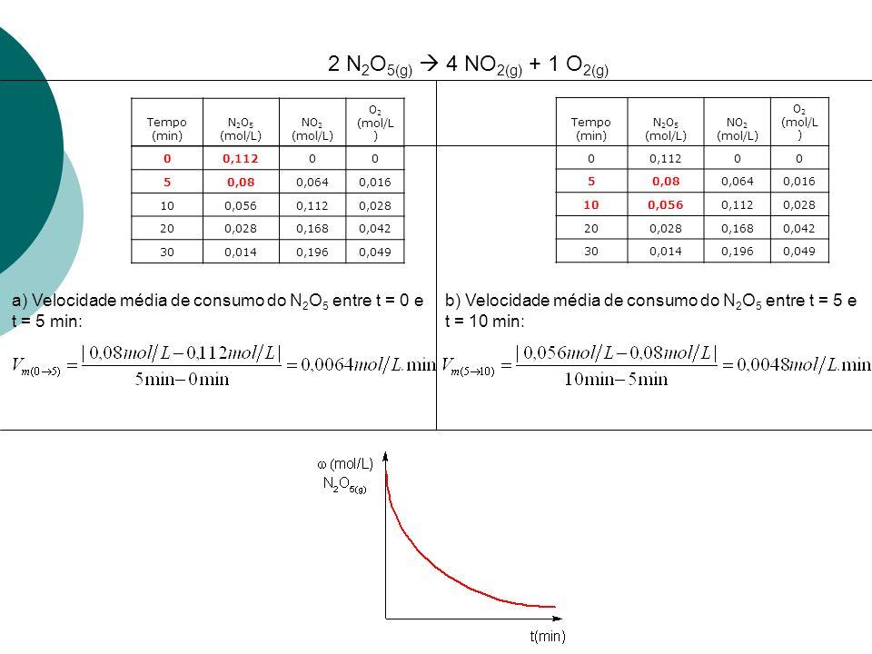 Tempo (min) N 2 O 5 (mol/L) NO 2 (mol/L) O 2 (mol/L ) 00,11200 50,080,0640,016 100,0560,1120,028 200,0280,1680,042 300,0140,1960,049 a) Velocidade média de produção do NO 2 entre t = 0 e t = 5 min: Tempo (min) N 2 O 5 (mol/L) NO 2 (mol/L) O 2 (mol/L ) 00,11200 50,080,0640,016 100,0560,1120,028 200,0280,1680,042 300,0140,1960,049 b) Velocidade média de produção do NO 2 entre t = 5 e t = 10 min: 2 N 2 O 5(g) 4 NO 2(g) + 1 O 2(g)