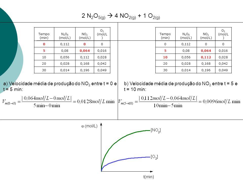 Velocidade média da reação (Vm) Considere uma reação genérica: Em que as letras minúsculas são os coeficientes (nº de mol) e as maiúsculas são as substâncias participantes da reação.