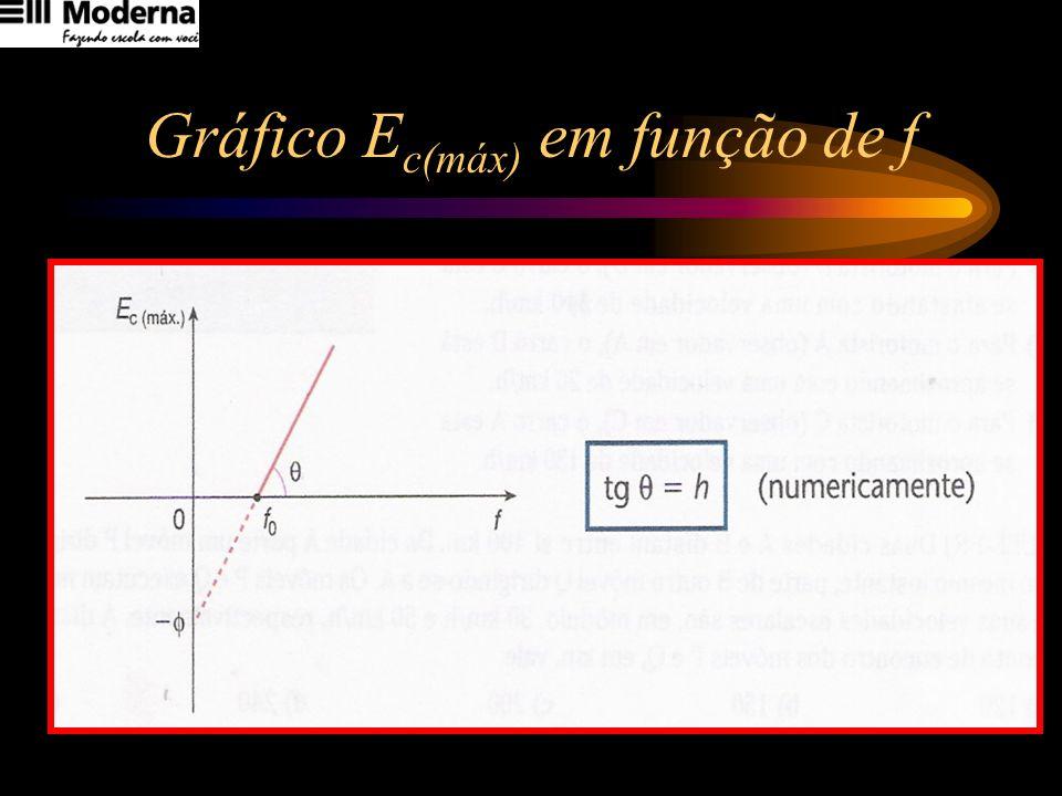 Gráfico E c(máx) em função de f
