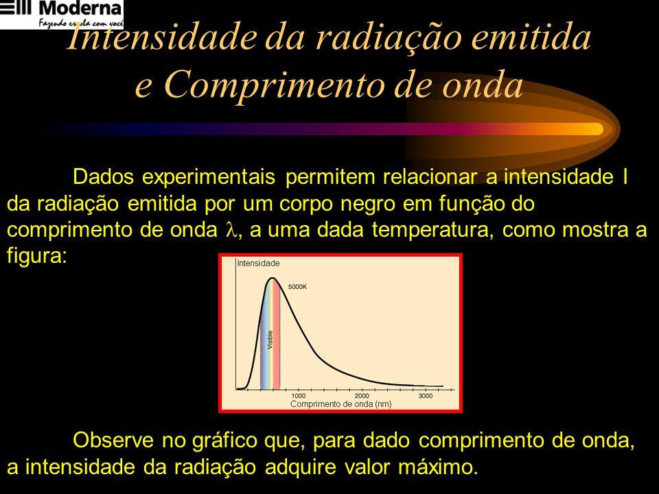 Intensidade da radiação emitida e Comprimento de onda Dados experimentais permitem relacionar a intensidade I da radiação emitida por um corpo negro e