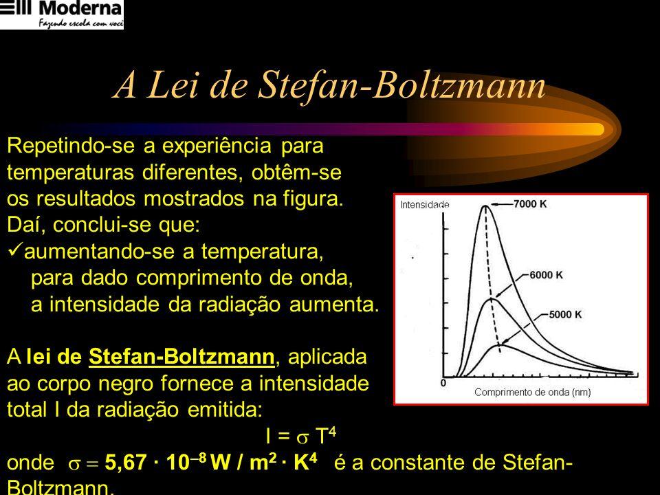 Lei do deslocamento de Wien Retomando o gráfico anterior, outra conclusão que pode ser tirada: aumentando-se a temperatura, o pico da distribuição se desloca para comprimentos de onda menores.