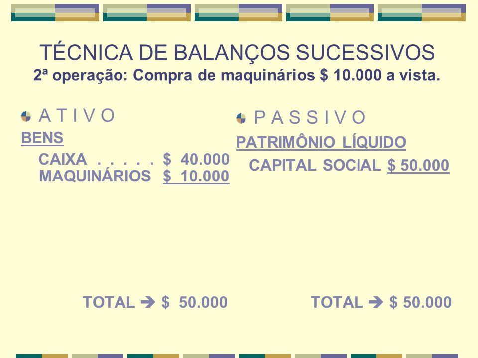 TÉCNICA DE BALANÇOS SUCESSIVOS 2ª operação: Compra de maquinários $ 10.000 a vista.