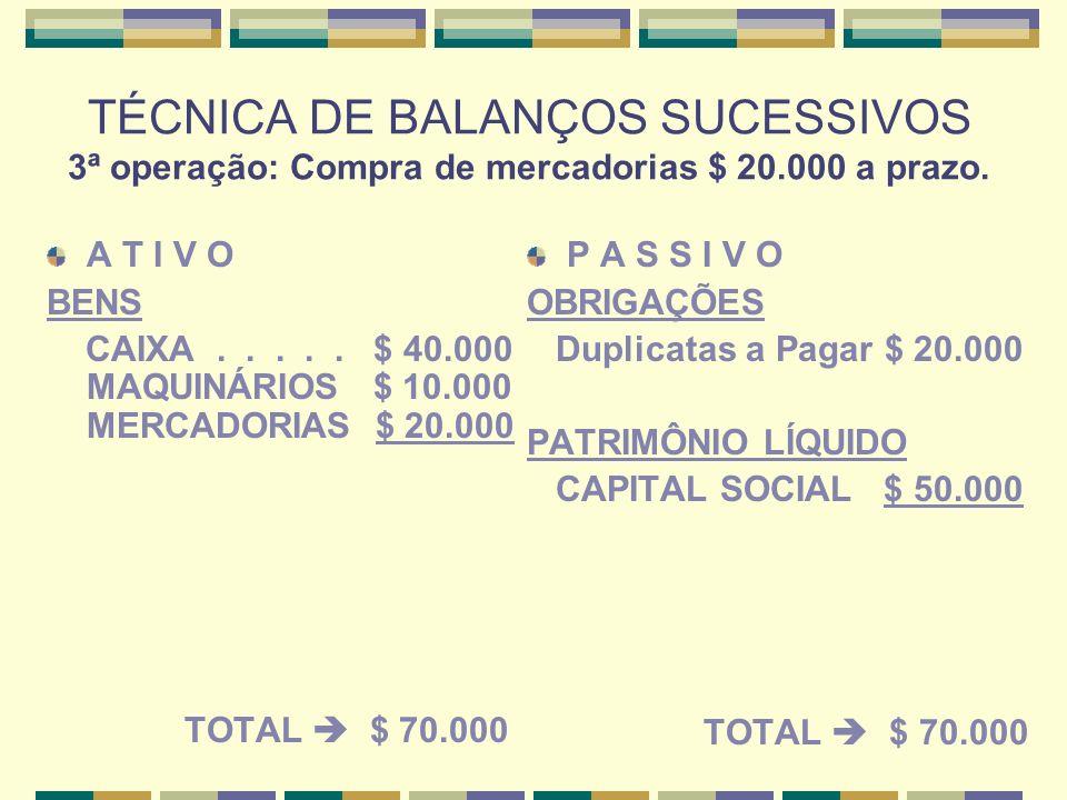 TÉCNICA DE BALANÇOS SUCESSIVOS 3ª operação: Compra de mercadorias $ 20.000 a prazo.