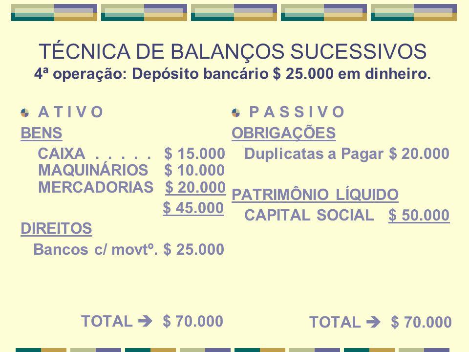 TÉCNICA DE BALANÇOS SUCESSIVOS 5ª operação: Vendeu mercadorias $ 26.000 (a vista $ 7.000 + a prazo $ 19.000).