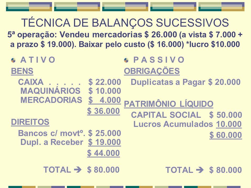 TÉCNICA DE BALANÇOS SUCESSIVOS 6ª operação: Pagou no dia 31, o aluguel do mês de março, no valor de $ 3.500, emitindo cheque da conta da empresa.