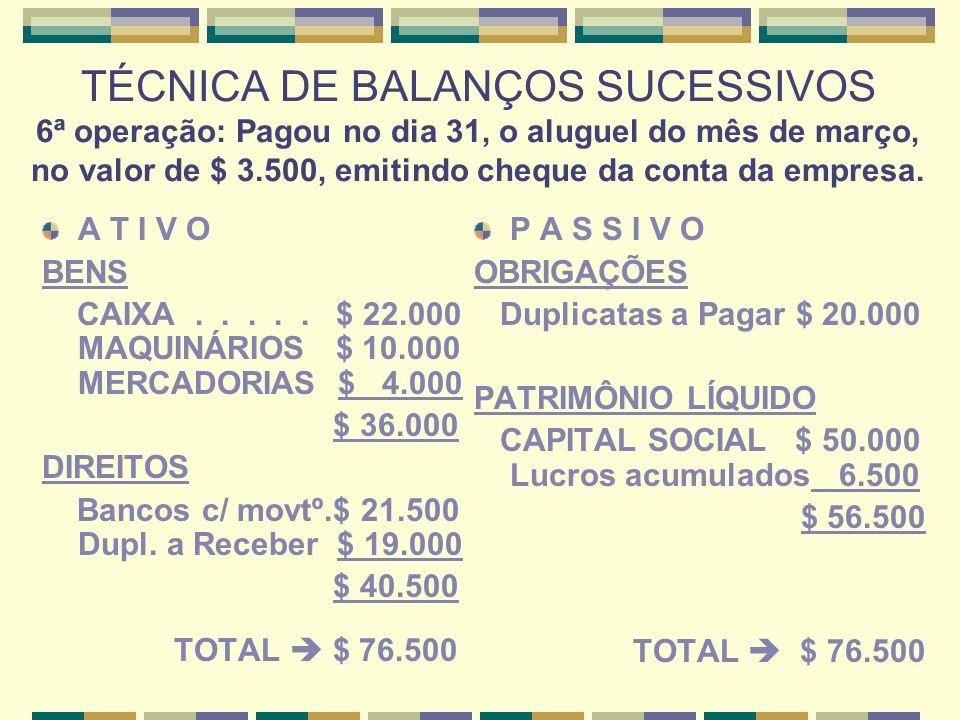 TÉCNICA DE BALANÇOS SUCESSIVOS 7ª operação: Pagou duplicata no valor de $ 9.000, obtendo desconto de 5%: $ 450 (saiu do Caixa o líquido de $ 8.550) A T I V O BENS CAIXA.....