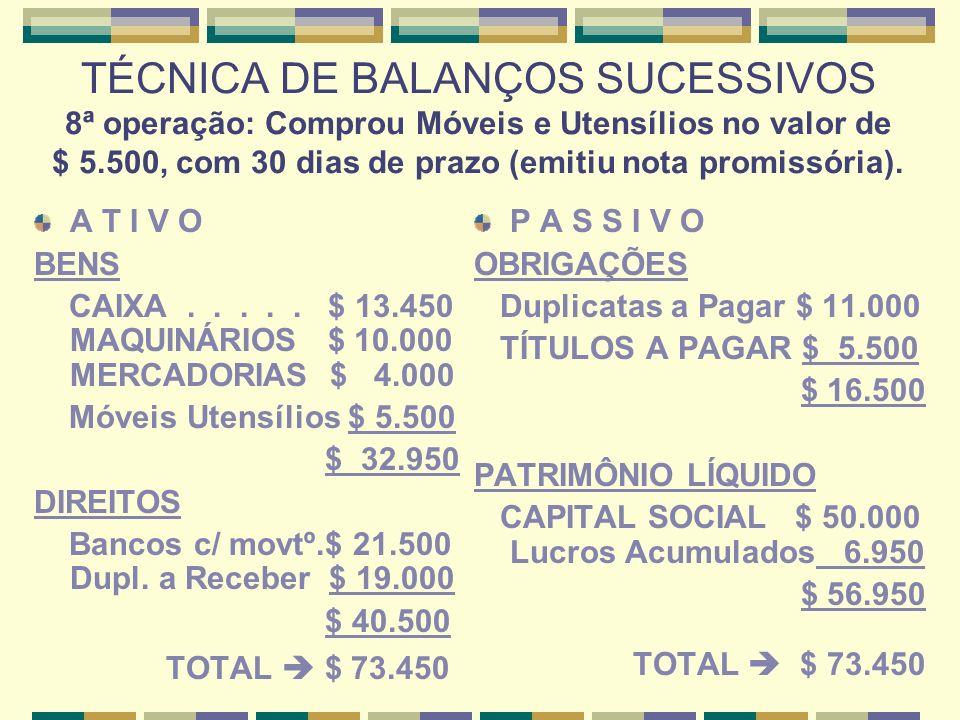 TÉCNICA DE BALANÇOS SUCESSIVOS 9ª operação: Recebeu $ 9.900 do cliente, para baixar uma Duplicata no valor de $ 9.500, cobrando $ 400 de juros).