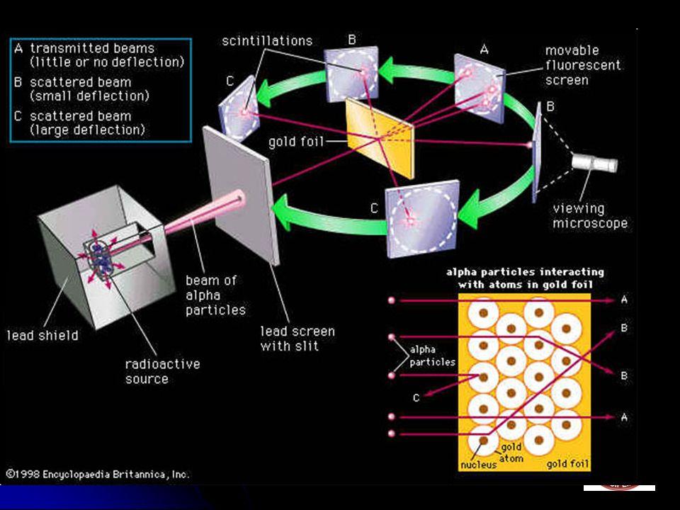 O Experimento A maior parte das partículas passa direto pela lâmina de ouro (A).