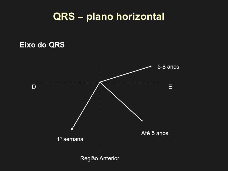 QRS – plano horizontal 1ª semana Até 5 anos 5-8 anos Eixo do QRS ED Região Anterior