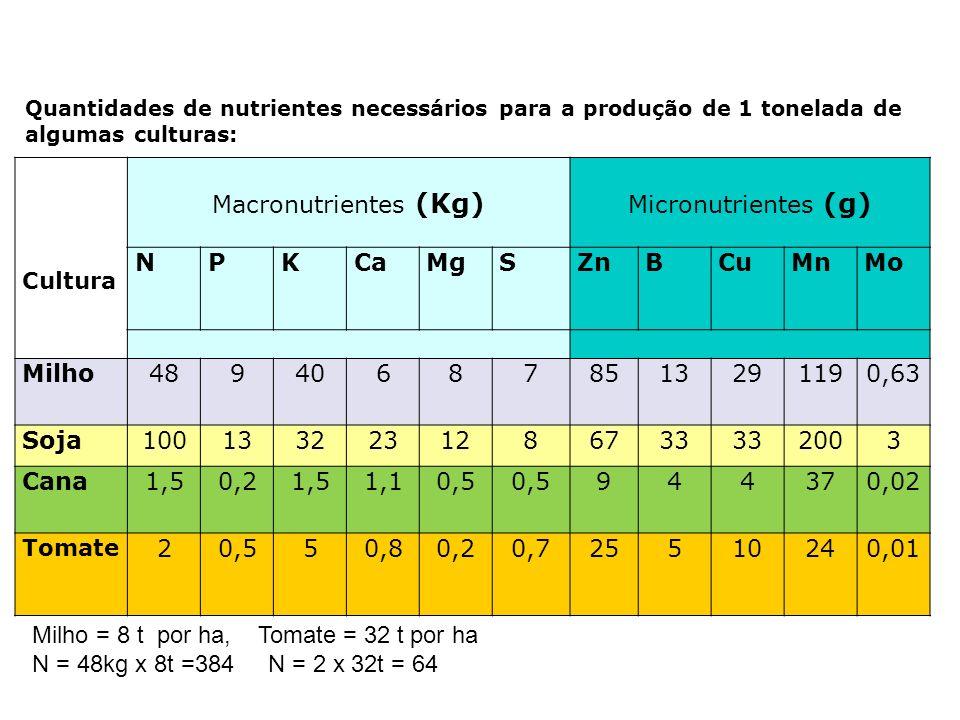 Quantidades de nutrientes necessários para a produção de 1 tonelada de algumas culturas: Cultura Macronutrientes (Kg) Micronutrientes (g) NPKCaMgSZnBC