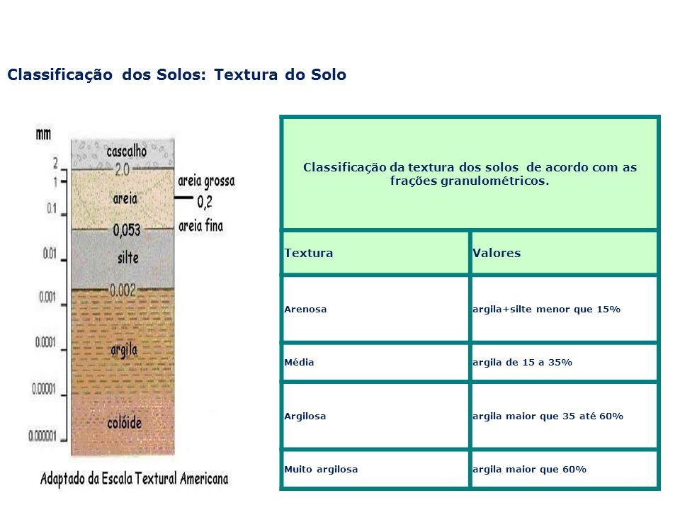 Classificação dos Solos: Textura do Solo Classificação da textura dos solos de acordo com as frações granulométricos. TexturaValores Arenosaargila+sil