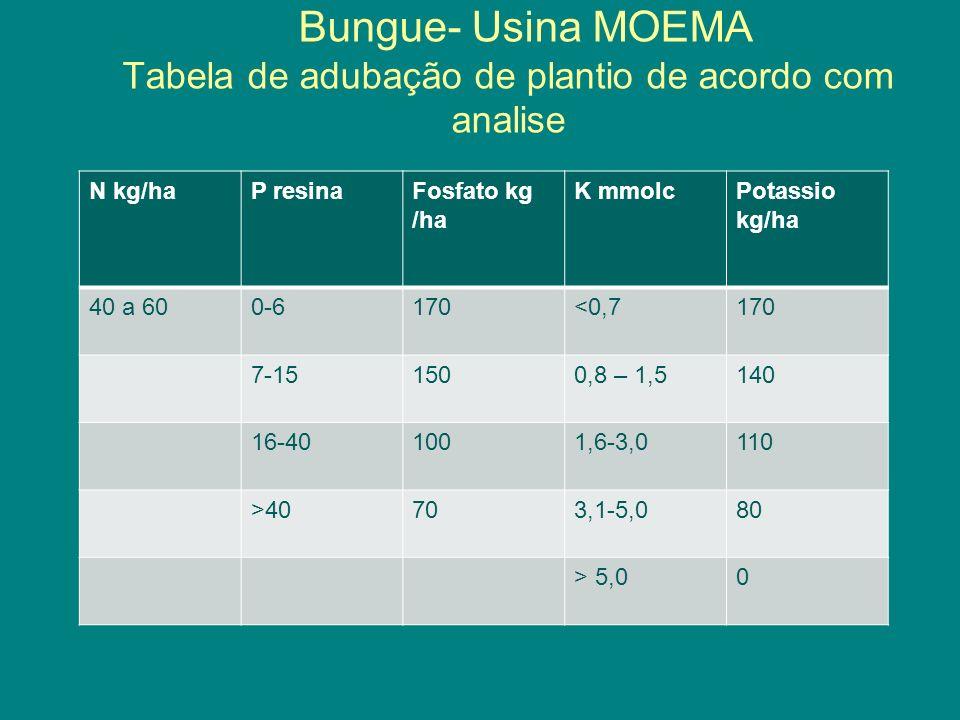 Bungue- Usina MOEMA Tabela de adubação de plantio de acordo com analise N kg/haP resinaFosfato kg /ha K mmolcPotassio kg/ha 40 a 600-6170<0,7170 7-151