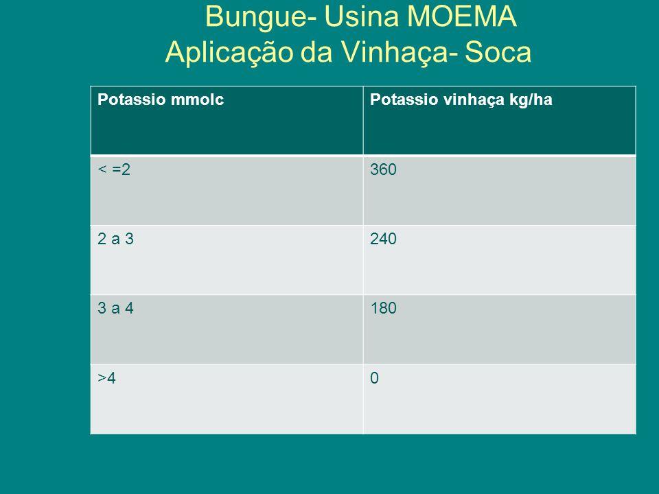Bungue- Usina MOEMA Aplicação da Vinhaça- Soca Potassio mmolcPotassio vinhaça kg/ha < =2360 2 a 3240 3 a 4180 >40