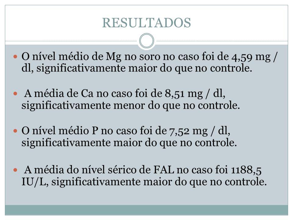 O nível médio de Mg no soro no caso foi de 4,59 mg / dl, significativamente maior do que no controle. A média de Ca no caso foi de 8,51 mg / dl, signi