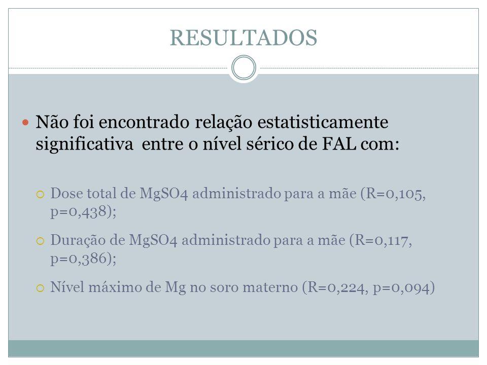 RESULTADOS Não foi encontrado relação estatisticamente significativa entre o nível sérico de FAL com: Dose total de MgSO4 administrado para a mãe (R=0