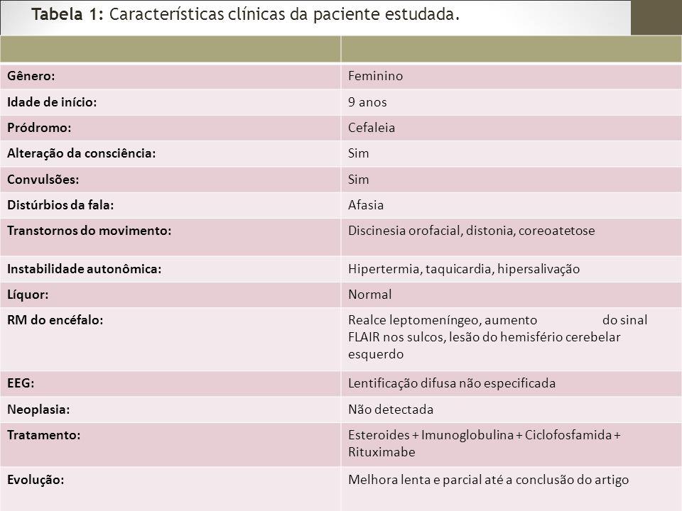 Tabela 1: Características clínicas da paciente estudada.