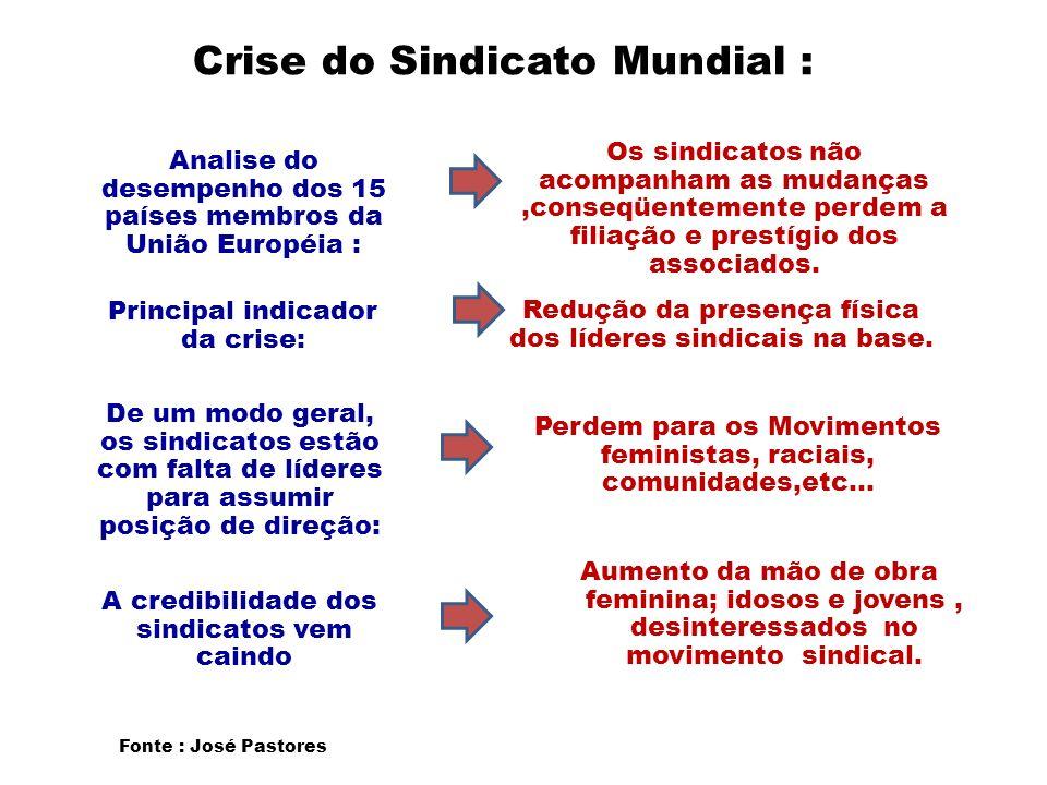 Crise do Sindicato Mundial : Analise do desempenho dos 15 países membros da União Européia : Principal indicador da crise: De um modo geral, os sindic