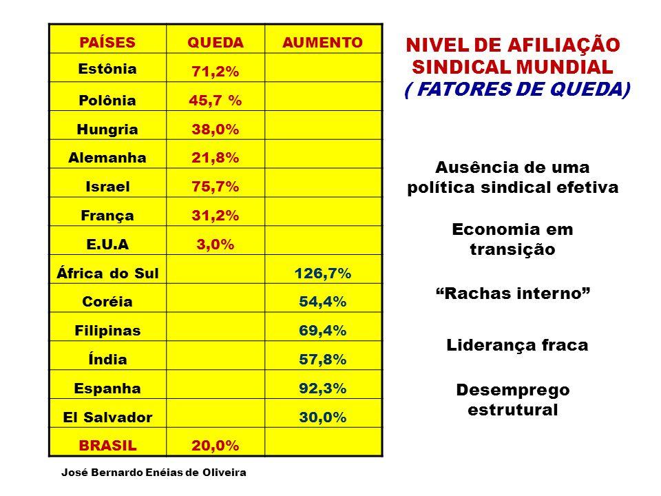 PAÍSESQUEDAAUMENTO Estônia 71,2% Polônia45,7 % Hungria38,0% Alemanha21,8% Israel75,7% França31,2% E.U.A3,0% África do Sul126,7% Coréia54,4% Filipinas69,4% Índia57,8% Espanha92,3% El Salvador30,0% BRASIL20,0% José Bernardo Enéias de Oliveira NIVEL DE AFILIAÇÃO SINDICAL MUNDIAL ( FATORES DE QUEDA) Economia em transição Rachas interno Liderança fraca Desemprego estrutural Ausência de uma política sindical efetiva