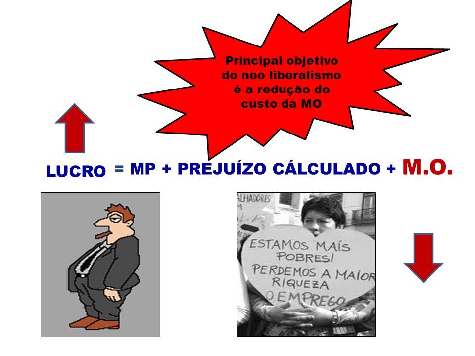 LUCRO = MP + PREJUÍZO CÁLCULADO + M.O. Principal objetivo do neo liberalismo é a redução do custo da MO