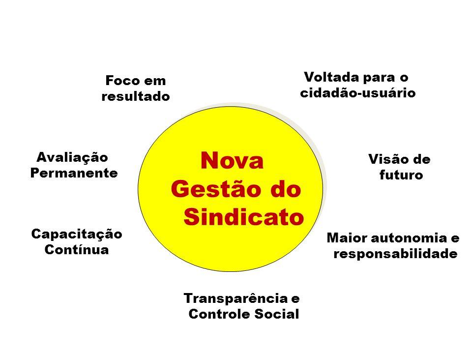 Nova Gestão do Sindicato Avaliação Permanente Foco em resultado Maior autonomia e responsabilidade Transparência e Controle Social Capacitação Contínu