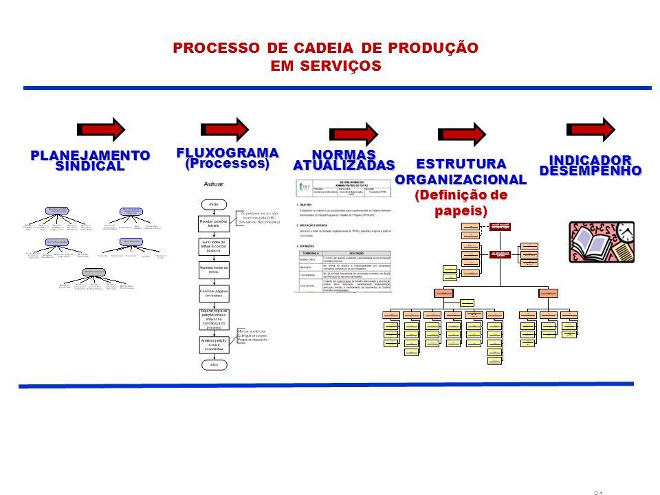 31 PLANEJAMENTO SINDICAL FLUXOGRAMA (Processos) ESTRUTURA ORGANIZACIONAL (Definição de papeis) INDICADOR DESEMPENHO NORMAS ATUALIZADAS PROCESSO DE CADEIA DE PRODUÇÃO EM SERVIÇOS