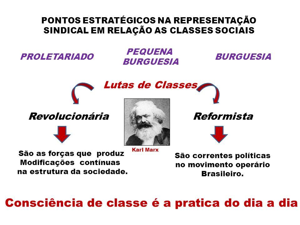 PONTOS ESTRATÉGICOS NA REPRESENTAÇÃO SINDICAL EM RELAÇÃO AS CLASSES SOCIAIS PROLETARIADOBURGUESIA PEQUENA BURGUESIA Lutas de Classes ReformistaRevolucionária São as forças que produz Modificações contínuas na estrutura da sociedade.