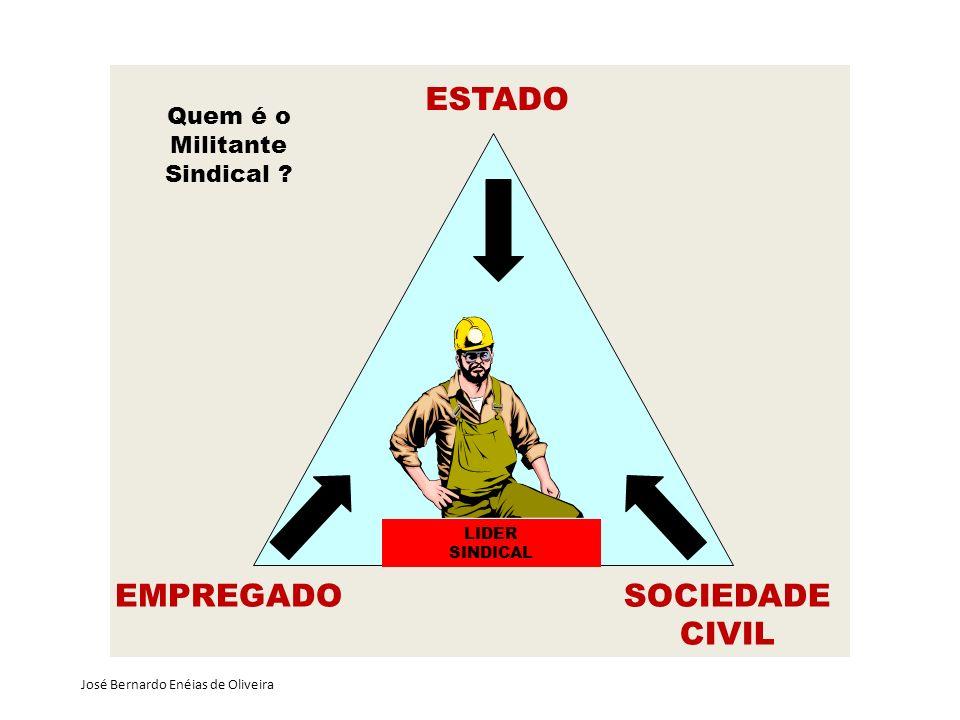 ESTADO EMPREGADOSOCIEDADE CIVIL LIDER SINDICAL José Bernardo Enéias de Oliveira Quem é o Militante Sindical ?
