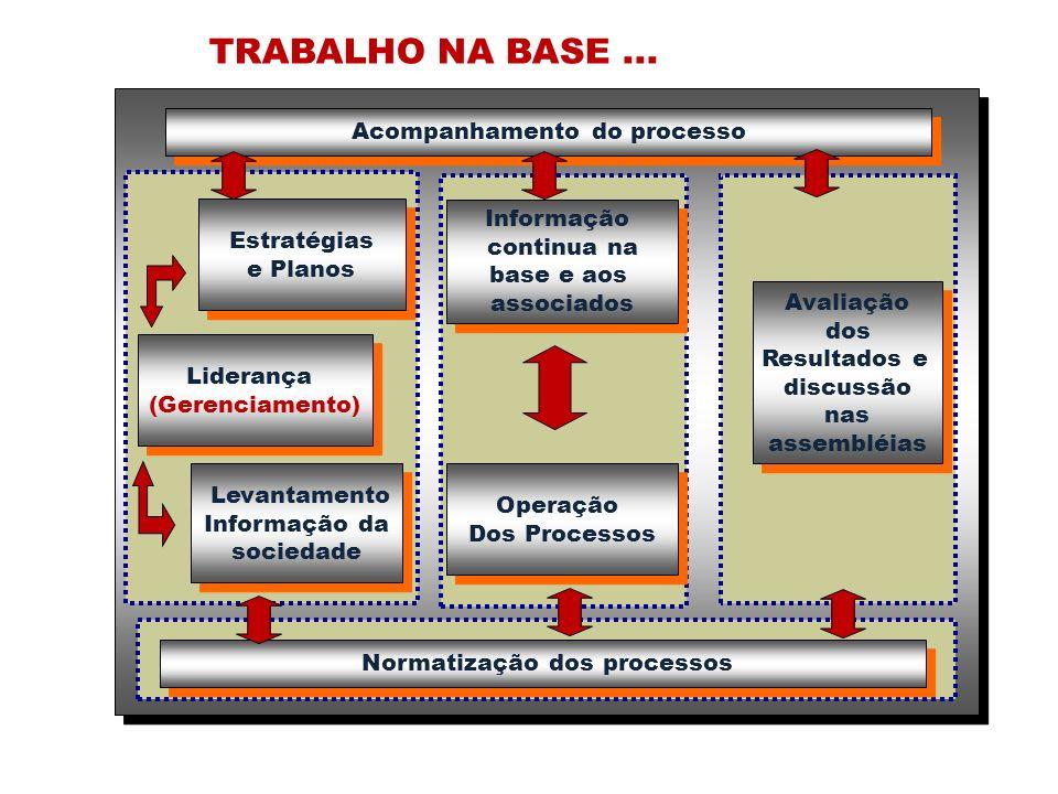 Avaliação dos Resultados e discussão nas assembléias Avaliação dos Resultados e discussão nas assembléias Normatização dos processos Liderança (Gerenciamento) Liderança (Gerenciamento) Estratégias e Planos Estratégias e Planos Levantamento Informação da sociedade Levantamento Informação da sociedade Operação Dos Processos Operação Dos Processos Informação continua na base e aos associados Informação continua na base e aos associados TRABALHO NA BASE...