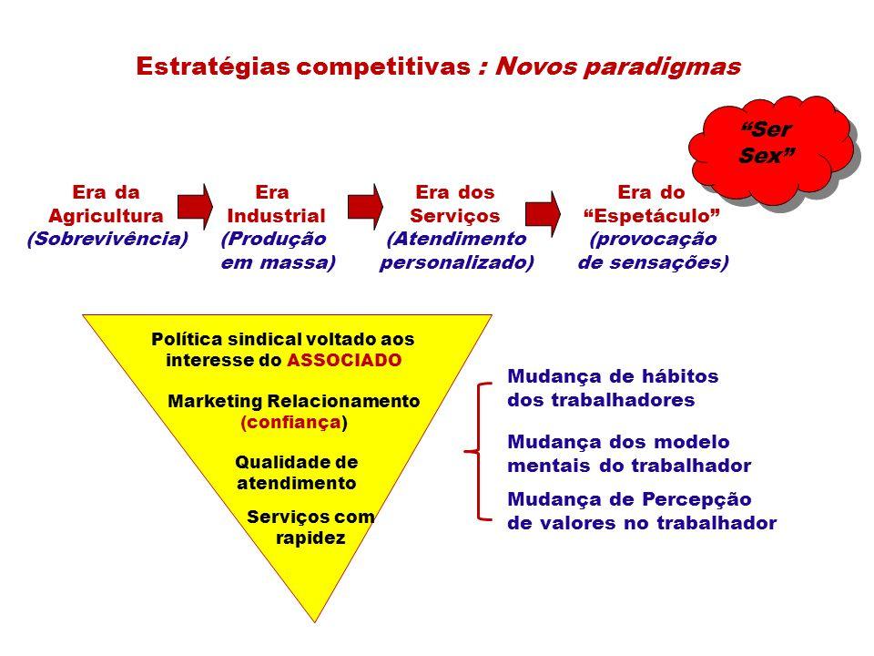 Estratégias competitivas : Novos paradigmas Era da Agricultura (Sobrevivência) Era Industrial (Produção em massa) Era dos Serviços (Atendimento person