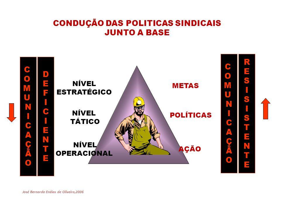 NÍVEL TÁTICO NÍVEL OPERACIONAL POLÍTICAS AÇÃO NÍVEL ESTRATÉGICO METAS José Bernardo Enéias de Oliveira,2006 COMUNICAÇÃOCOMUNICAÇÃO DEFICIENTEDEFICIENTE COMUNICAÇÃOCOMUNICAÇÃO RESISISTENTERESISISTENTE CONDUÇÃO DAS POLITICAS SINDICAIS JUNTO A BASE