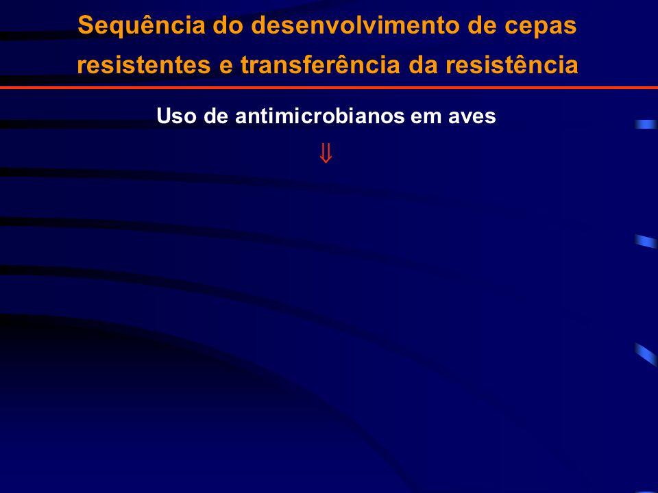 Sequência do desenvolvimento de cepas resistentes e transferência da resistência Uso de antimicrobianos em aves