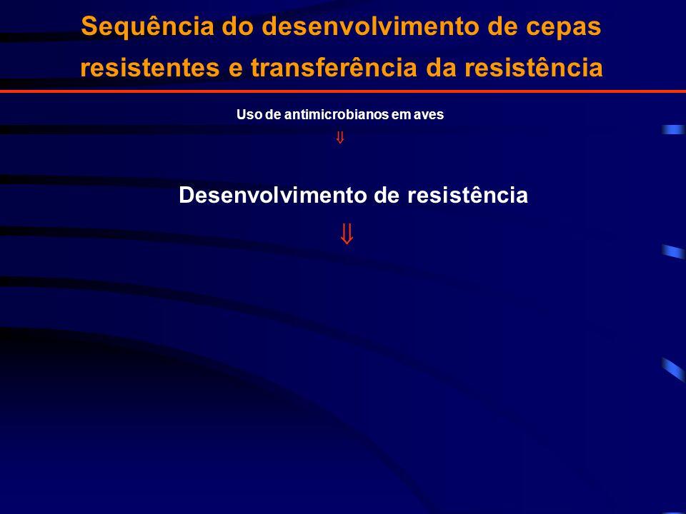 Sequência do desenvolvimento de cepas resistentes e transferência da resistência Uso de antimicrobianos em aves Desenvolvimento de resistência